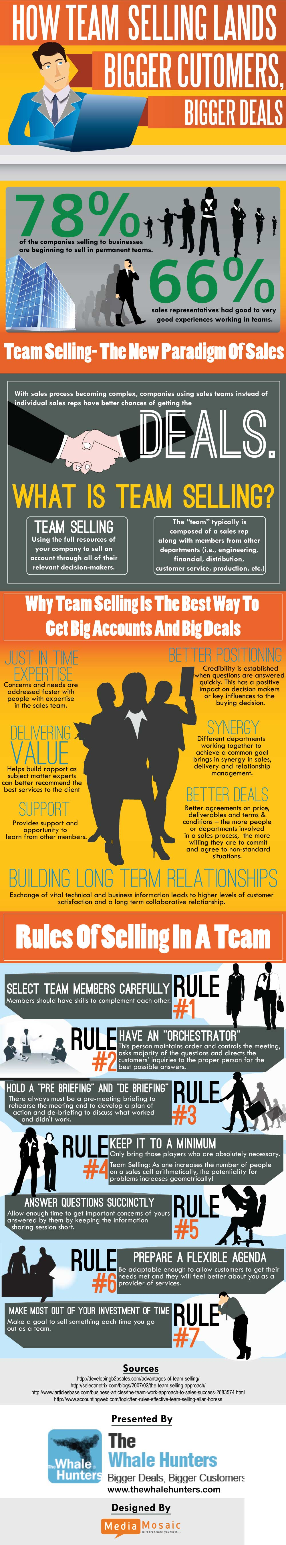 infographic.1 Team Selling Infographic